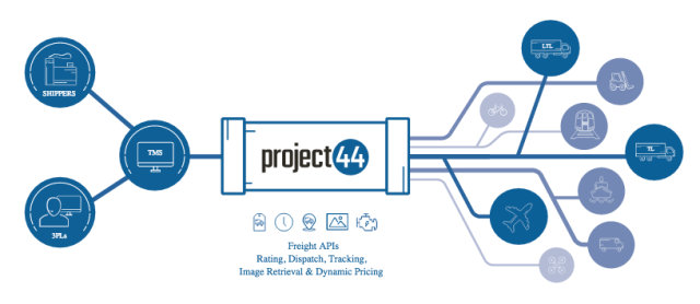 Project44 Freight Management API