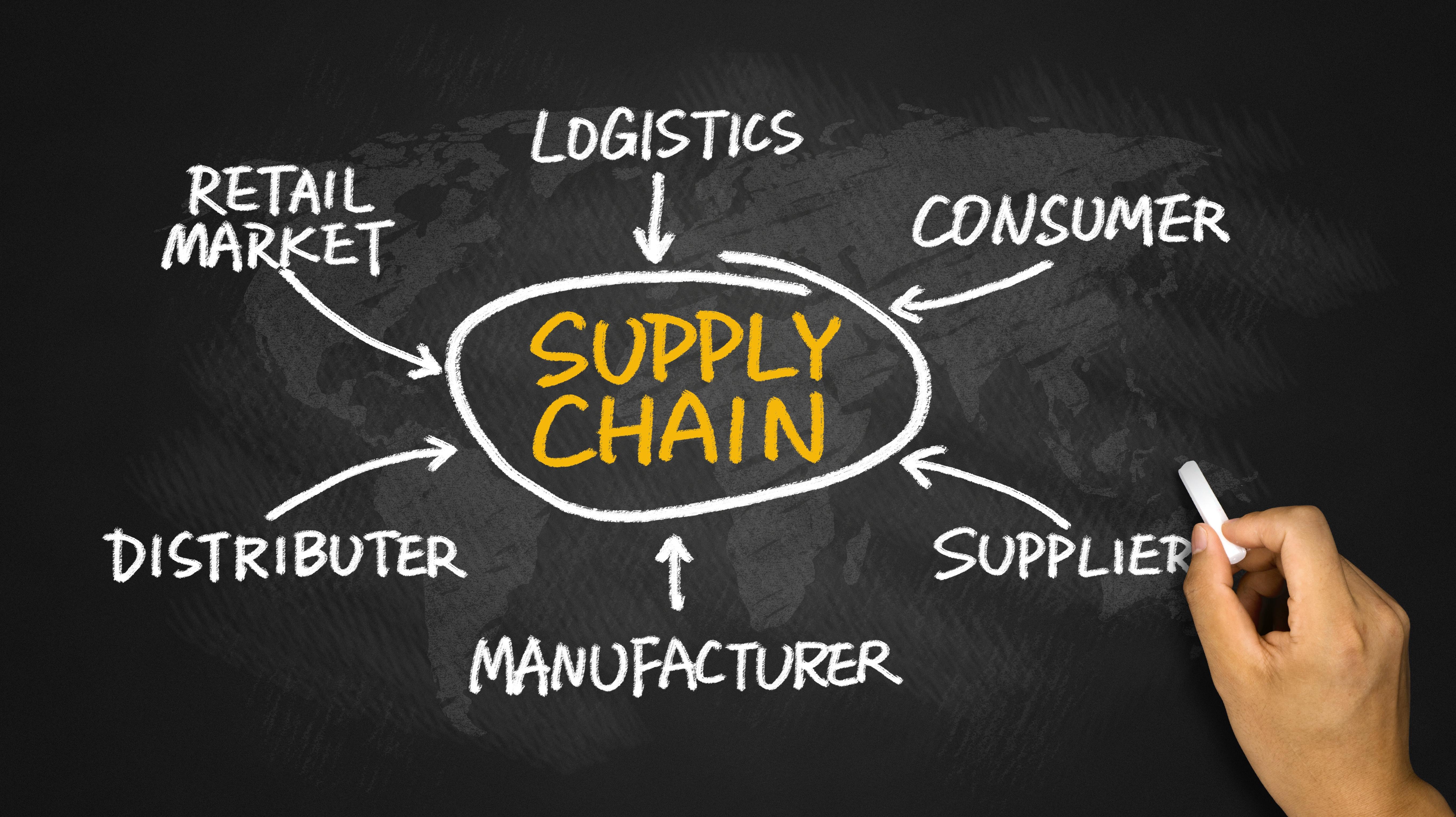 Supply chain logistics factors