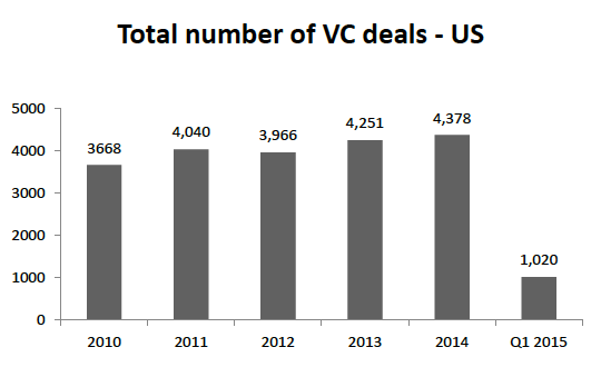 total VC deals - past 5 years