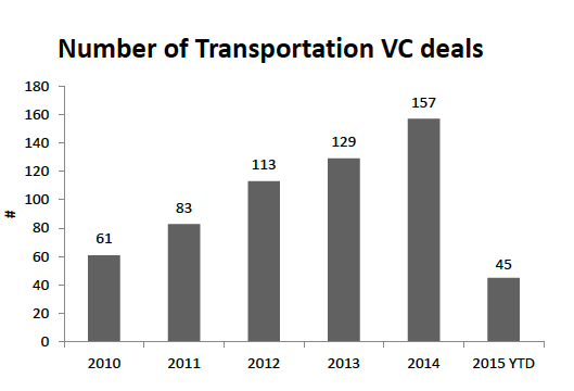 VC deals in transportation - past 5 years